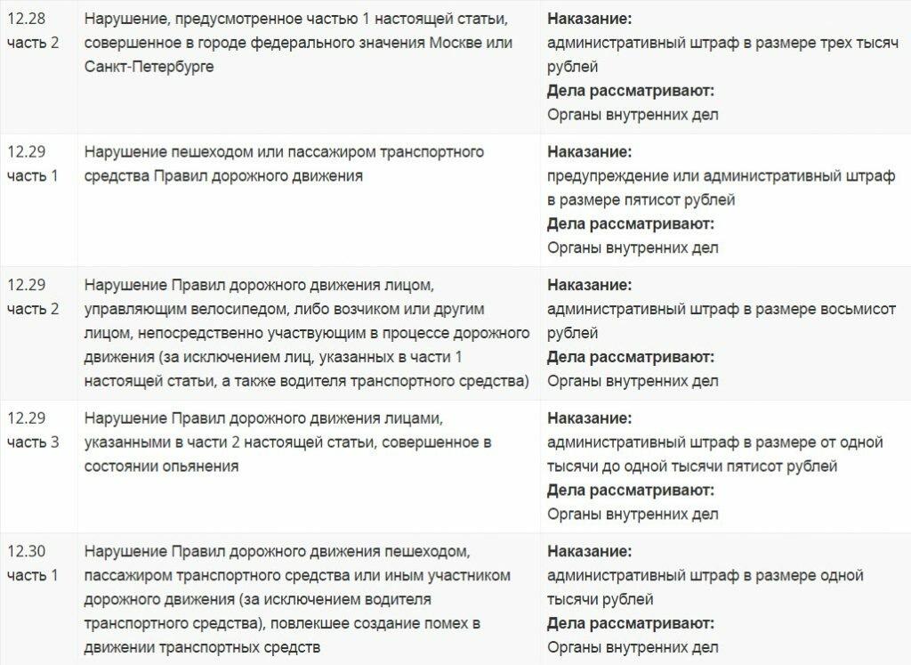 Полная таблица штрафов ГИБДД России 2019-2017